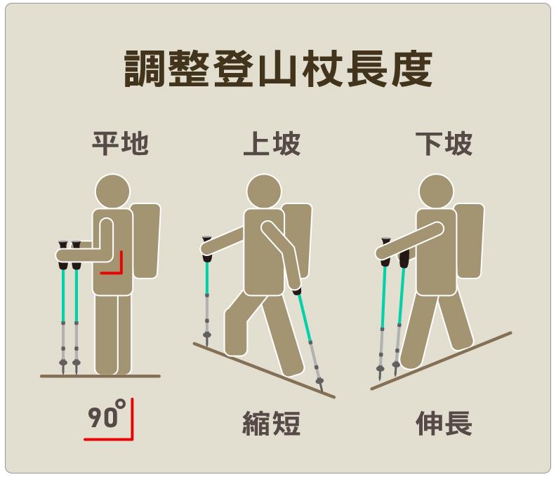 登山杖根據上下坡作出適當的調整